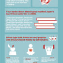Japanese Blood Typing [Infographic]