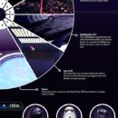 Everything You Ever Wanted to Know About the Death Star [Infographic]