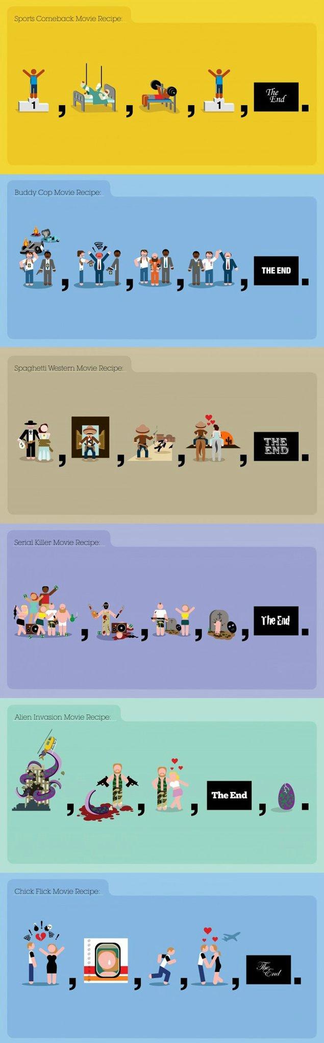 The Movie Genres Recipe [Infographic]
