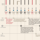 A Visual Timeline of the Future (As Per Famous Novels)
