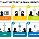 Wednesday Rewind: The 10 Levels of Intimacy in Today's Communication
