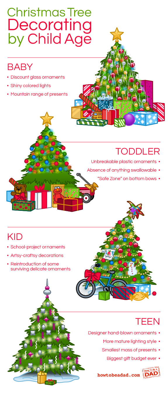 christmas_tree_decorating_by_age