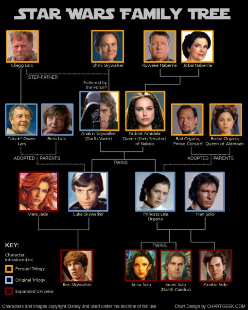 star_wars_family_tree