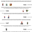 30 Years of Super Mario [Infographic]