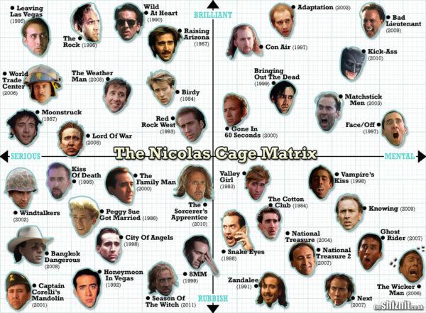 nicholas_cage_movie_matrix