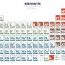 Periodic Elements of Star Wars Episodes VI, V, and VI