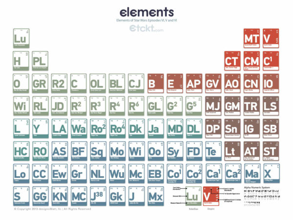 periodic_elements_star_wars