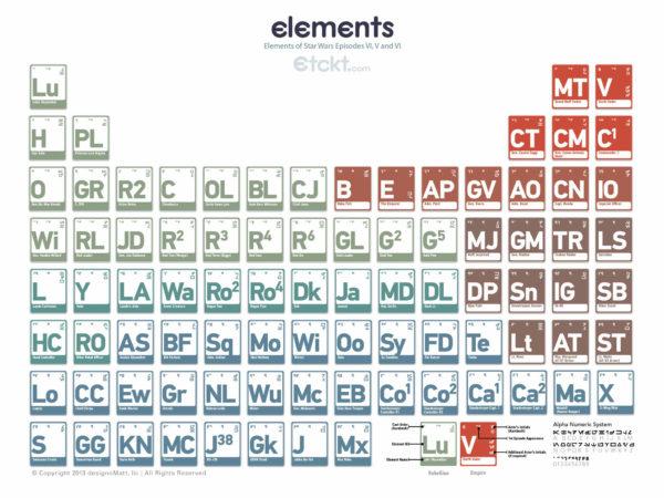 periodic_elements_star_wars
