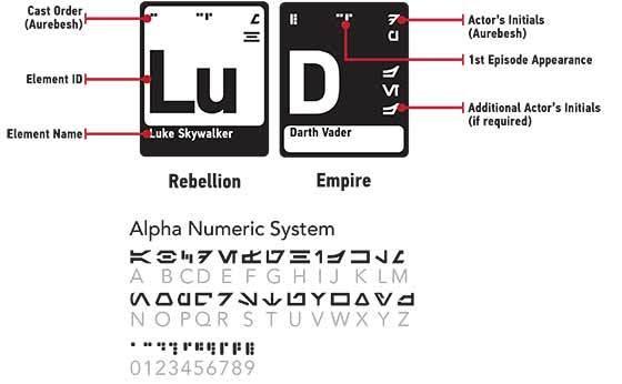 periodic_elements_star_wars_key