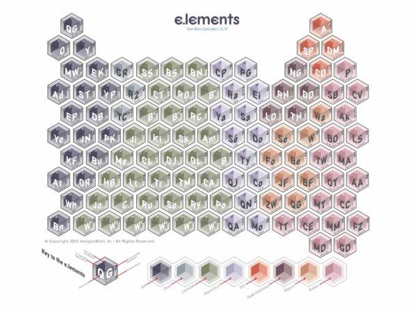 periodic_elements_star_wars_prequels