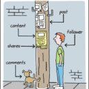 Simplified Blogging [Comic]