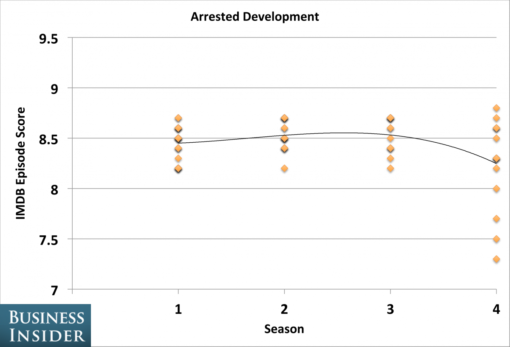 tv_shows_peaked_seasons_arrested_development