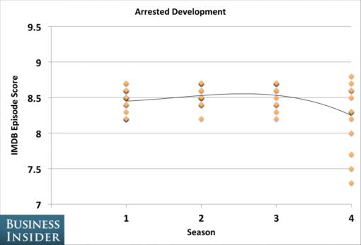 tv_shows_peaked_seasons_arrested_development