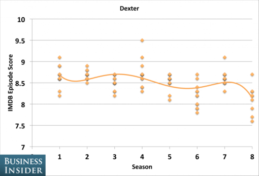 tv_shows_peaked_seasons_dexter