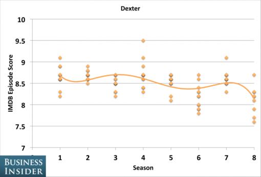 tv_shows_peaked_seasons_dexter