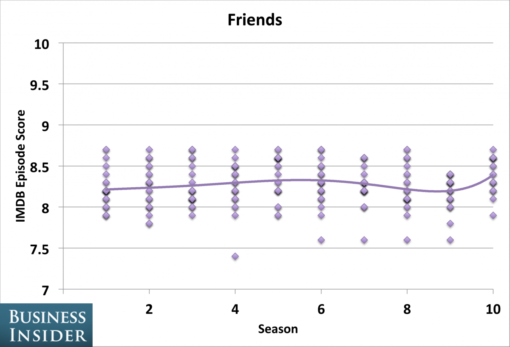 tv_shows_peaked_seasons_friends