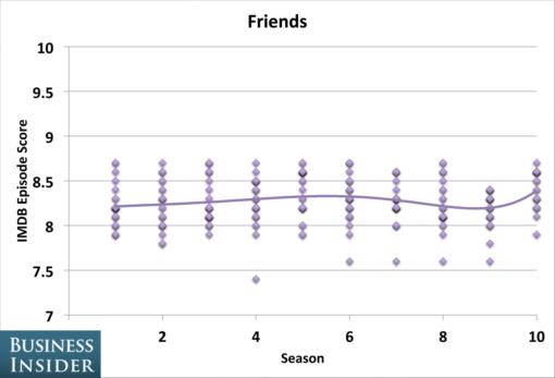 tv_shows_peaked_seasons_friends