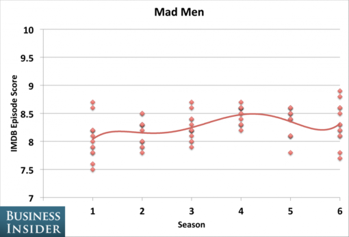 tv_shows_peaked_seasons_mad_men