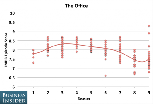 tv_shows_peaked_seasons_office