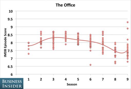 tv_shows_peaked_seasons_office