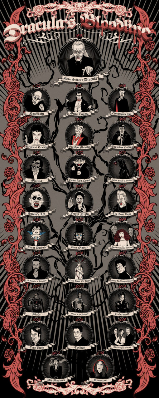 vampire_bloodlines_chart