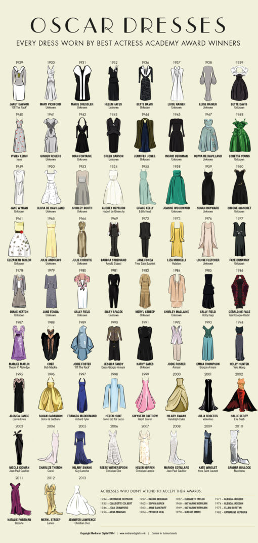 oscar_winner_dresses_poster