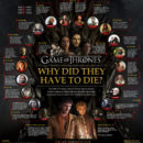"""Why Did They Have to Die?"", Game of Thrones Edition [Infographic]"