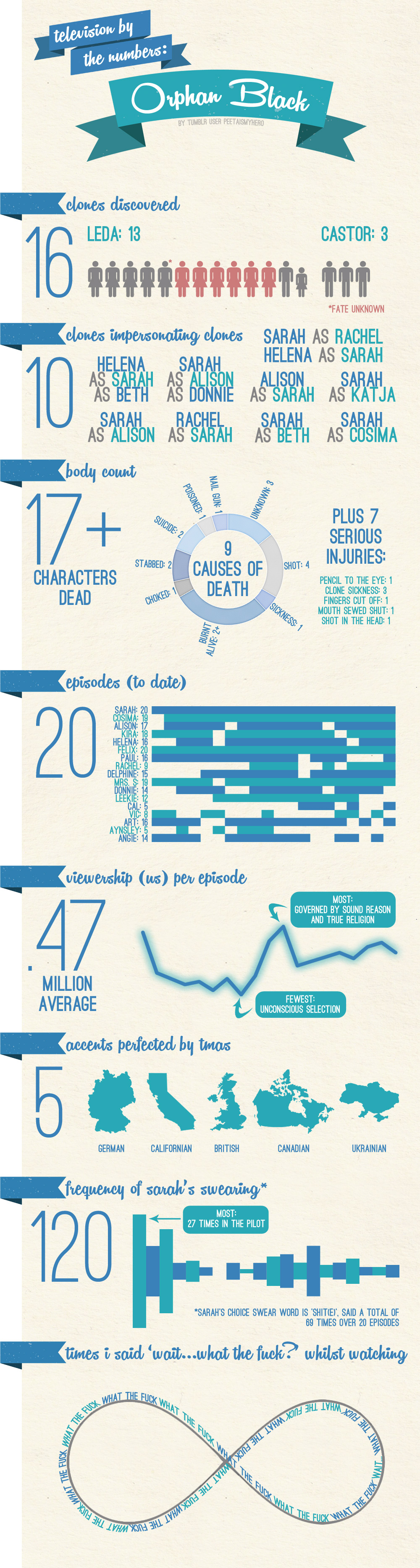 orphan_black_by_the_numbers_infographic