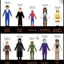 25 Years of Popular Halloween Costumes