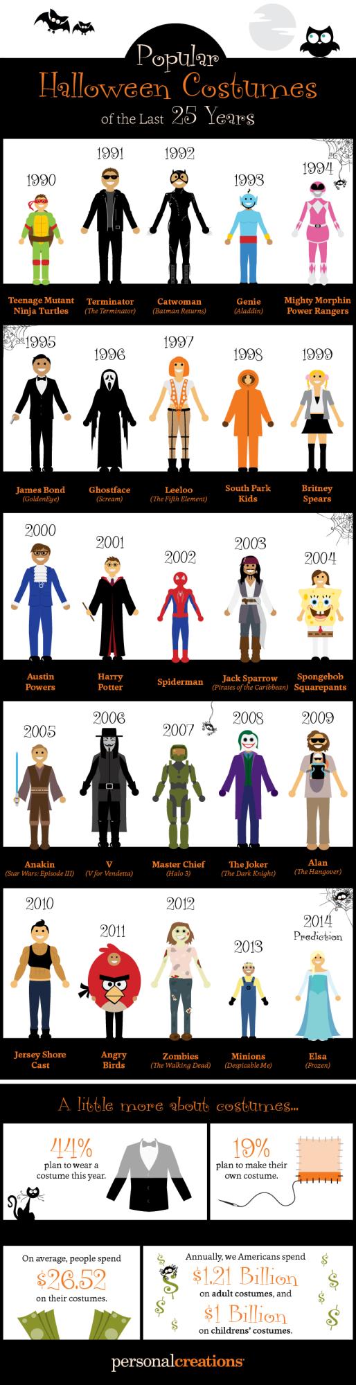 popular_halloween_costumes_25_years