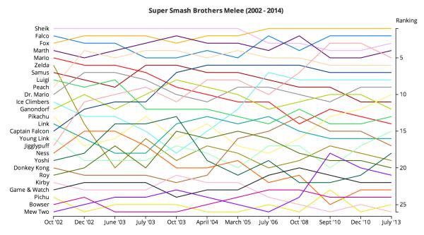 smash_bros_rankings_chart