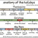 Anatomy of the Holidays [Comic]