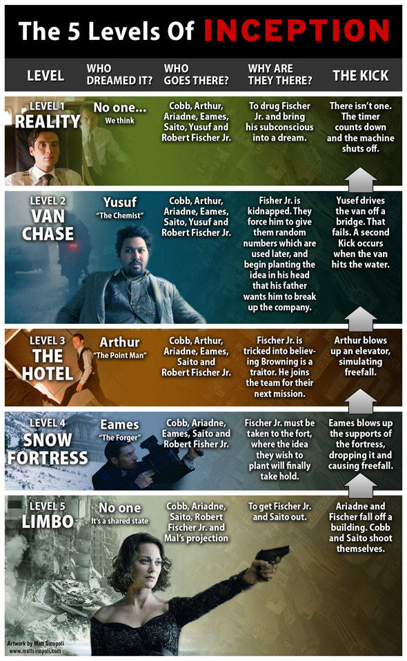 The 5 Levels of 'Inception'