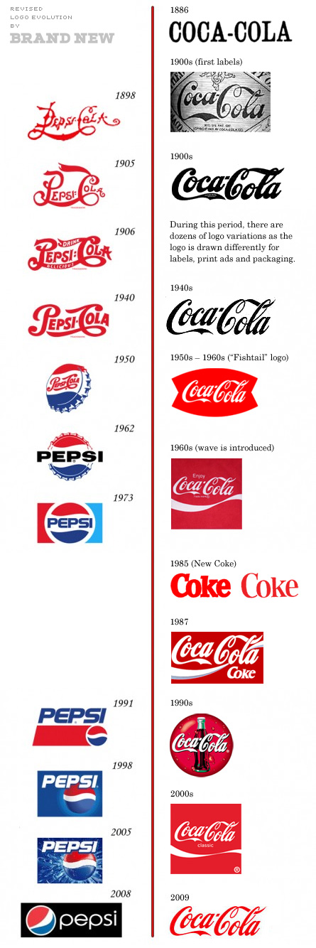 The Pepsi Logo vs The Coca-Cola Logo…Updated