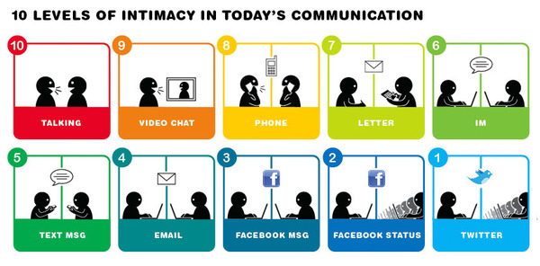 The 10 Levels of Intimacy in Today's Communication