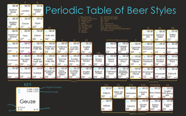 The Periodic Table of Beer Styles