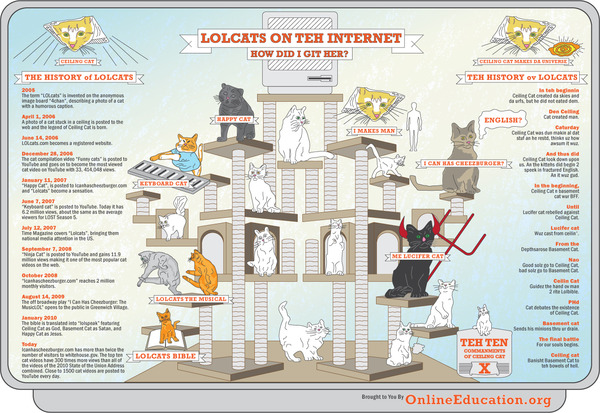 A History of LOLcats