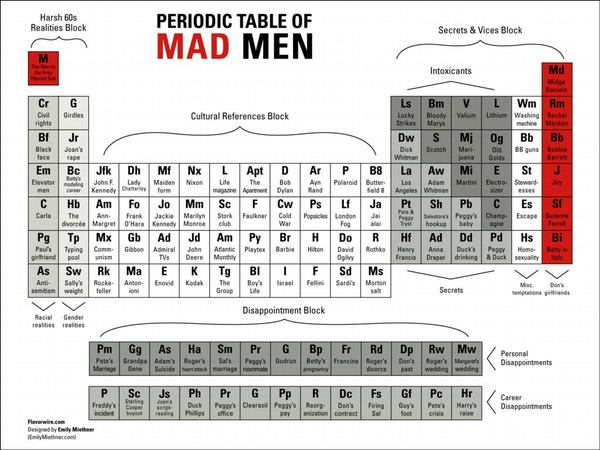 The Periodic Table of Mad Men