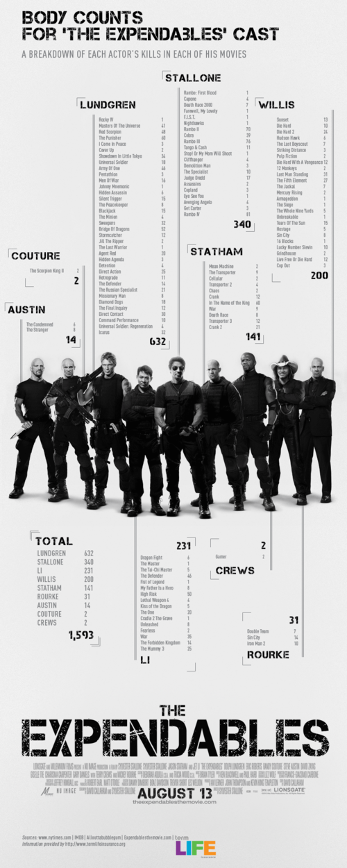 Body Counts for the Cast of 'The Expendables'