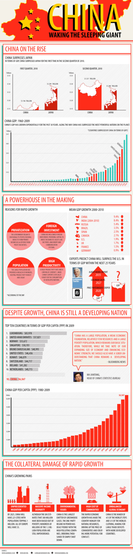 The Rise of China [Infographic]