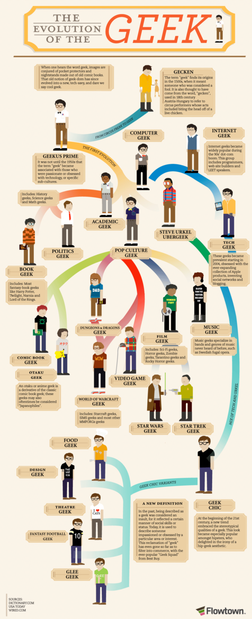 The Evolution of the Geek [Infographic]