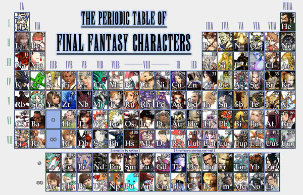 The Periodic Table of Final Fantasy Characters